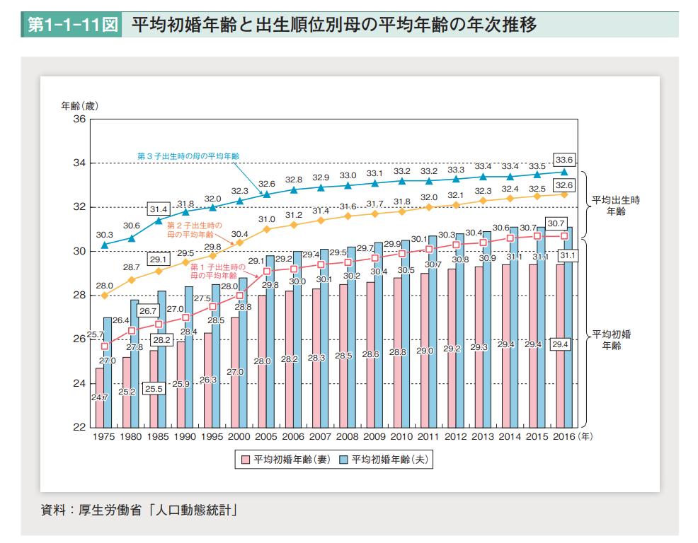 平成30年版 少子化社会対策白書 全体版(PDF版)平均初婚年齢
