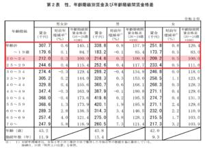 令和2年賃金構造基本統計調査の概況(令和3年3月31日・令和3年5月14日訂正)